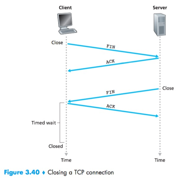 Technology-Computer Networking[3]-Transport Layer | YI